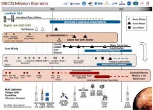 ISECG roadmap